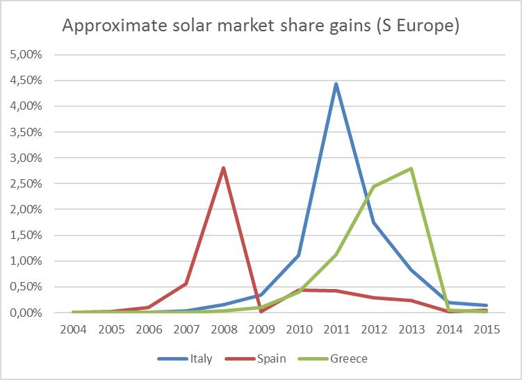 s-europe-solar