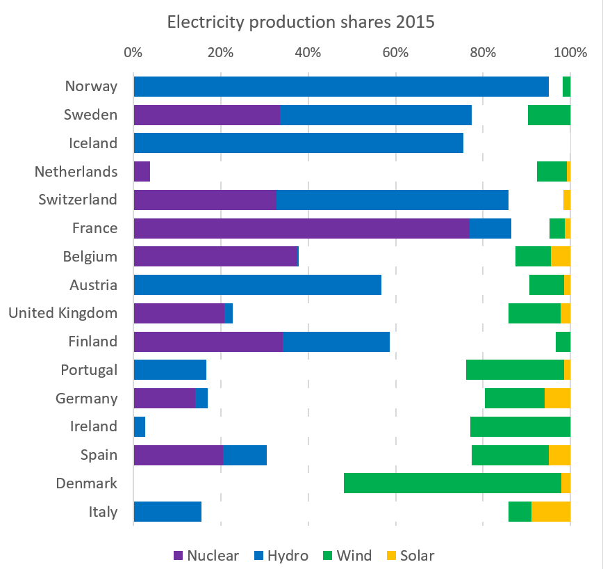 electricity_shares_2015