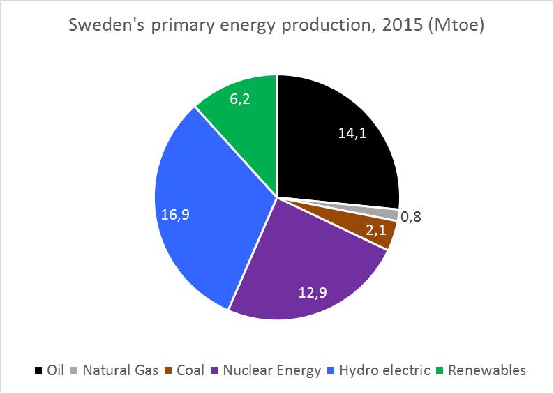 primary-energy-2015