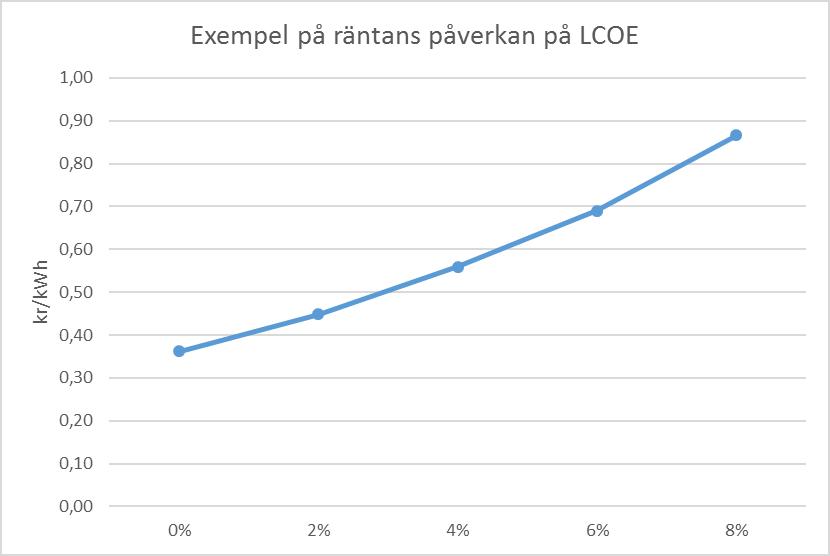 discount-lcoe