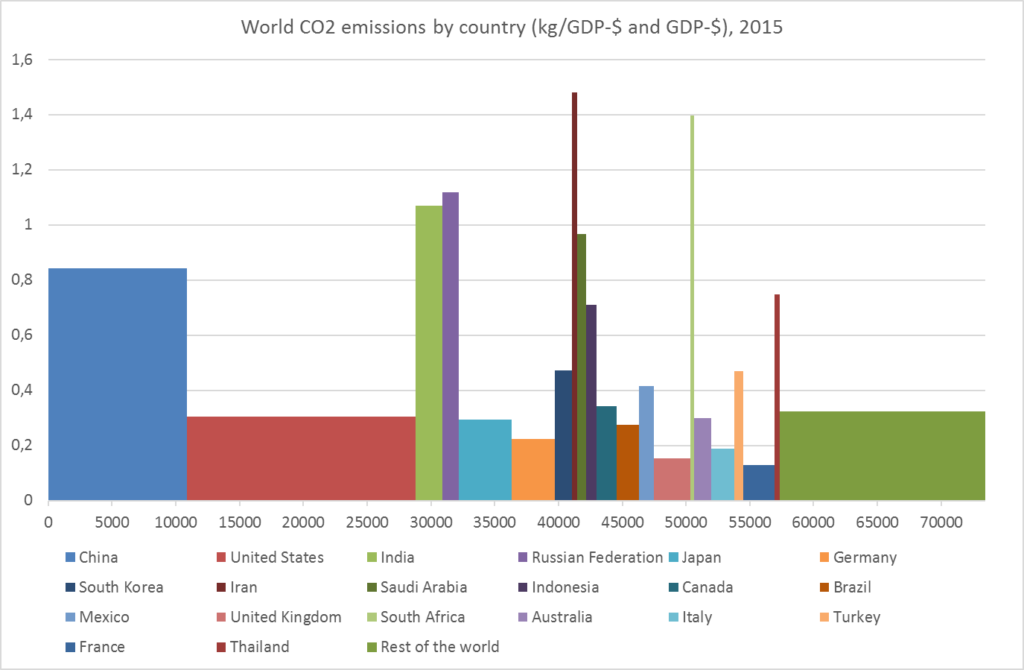 co2-gdp-2015