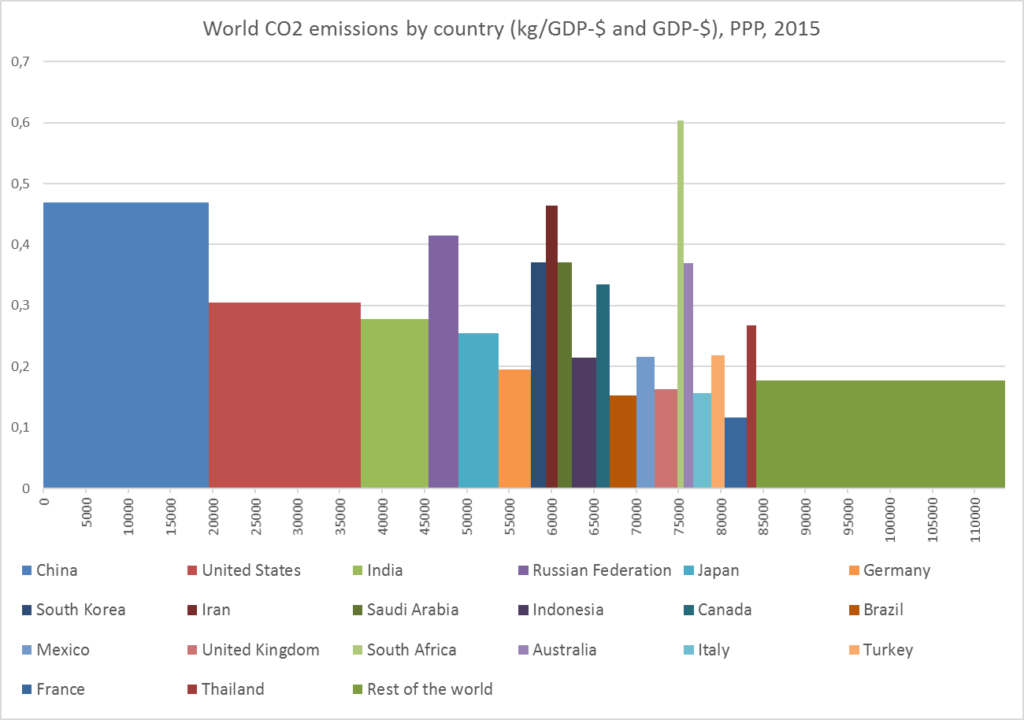 co2-gdp-pop-2015