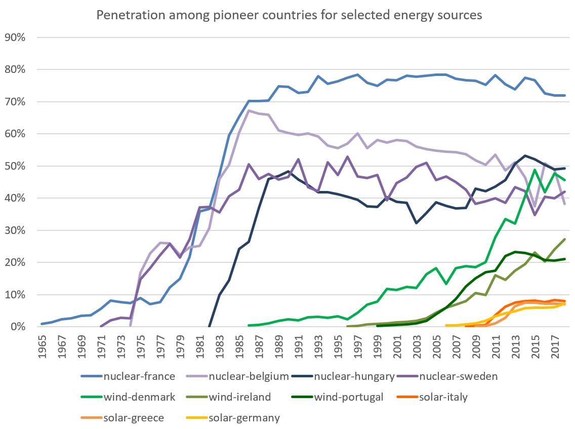 Graf över elandelar i pionjärländer