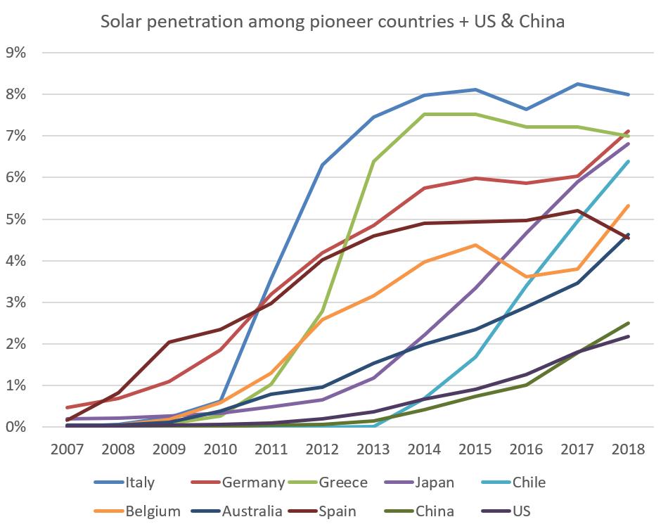 Penetration av solcellsel i pionjärländer