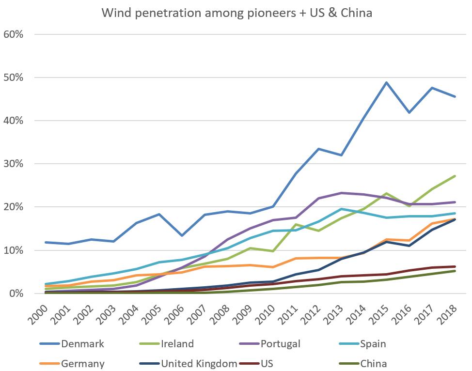 Penetration av vindel hos pionjärländer
